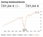 Chart eines Geldmarktfonds über die letzten 10 Jahre