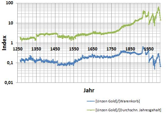 Anzahl Unzen Gold die man für ein durchschnittliches Jahresgehalt in London kaufen konnte von 1267-2012.