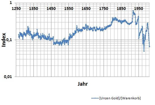 Die Entwicklung des Preises eines repräsentativen  Warenkorbs in Gold von 1267 bis 2012