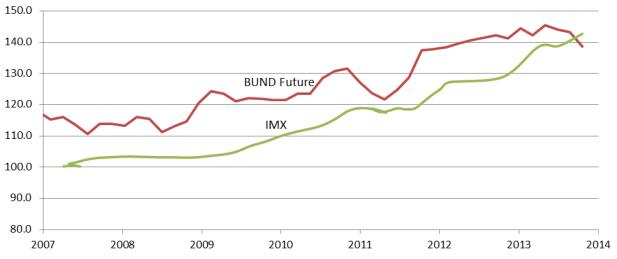 Immobilienpreise (hier für Neubauten in München) und die Zinsentwicklung (hier BUND Future) laufen in den letzten Jahren sehr synchron. (Daten: Immobilienscout24, Handelsblatt)
